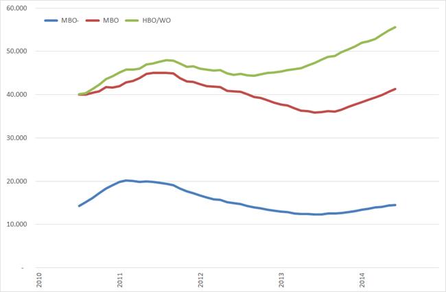 Ontwikkeling vacaturevolume naar opleidingsniveau, 12-maands voortschrijdend gemiddelde februari 2010 – december 2014. Bron: Jobfeed.