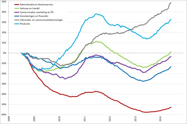 Trendlijn ontwikkeling vacaturevolume bepaalde beroepsgroepen, 2008 – heden (2008 = 0%). Bron: Jobfeed
