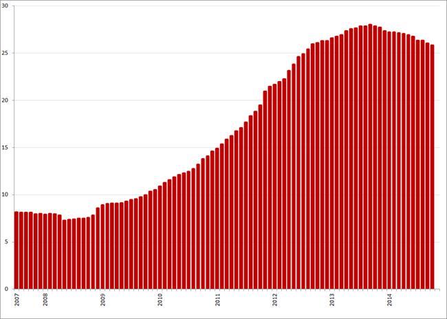 Werkloosheid (%) Griekenland , juli 2007 – oktober 2014. Bron: Elstat, Eurostat