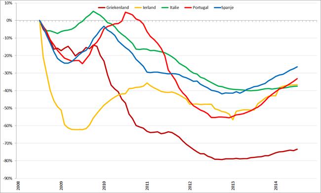 Trendlijn autoverkopen PIIGS-landen op basis van 12-maands gemiddelden, januari 2008 – december 2014. Bron: ACEA