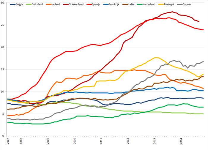Werkloosheid geselecteerde Eurolanden (januari 2007 – november 2014). Bron: Eurostat, Elstat