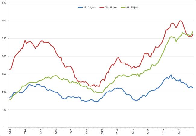 Aantal werklozen naar leeftijdsgroep, januari 2001 – december 2014. Bron: CBS
