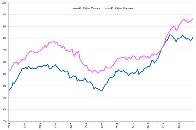 Werkloosheidpercentage 45 – 65-jarigen naar geslacht, januari 2003 – december 2014. Bron: CBS