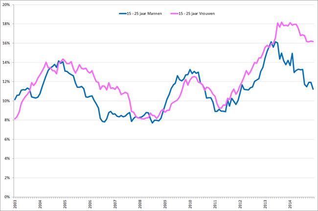 Werkloosheidpercentage 15 – 25-jarigen naar geslacht, januari 2003 – december 2014. Bron: CBS