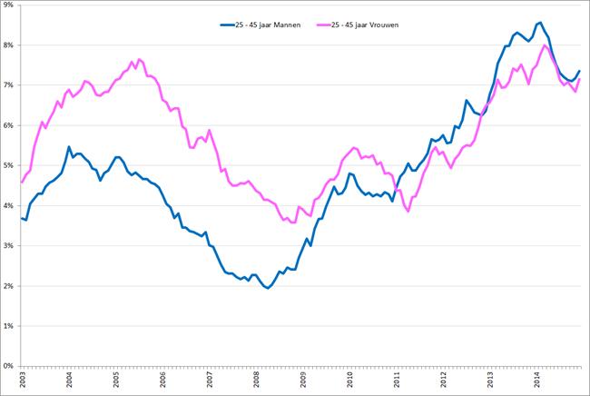 Werkloosheidpercentage 25 – 45-jarigen naar geslacht, januari 2003 – december 2014. Bron: CBS