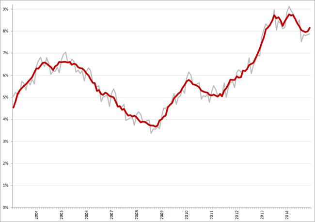 Niet-gecorrigeerde (grijs) en gecorrigeerde werkloosheidspercentages, januari 2003 – december 2014. Bron: CBS
