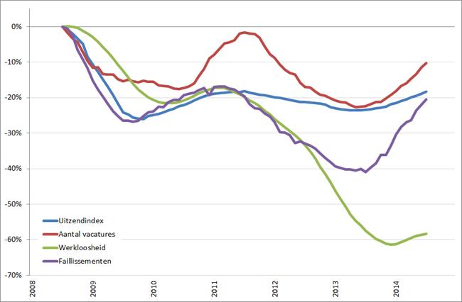 Arbeidsmarkt: procentuele verandering cijferreeksen, (2008 = 0%), januari 2008 – december 2014