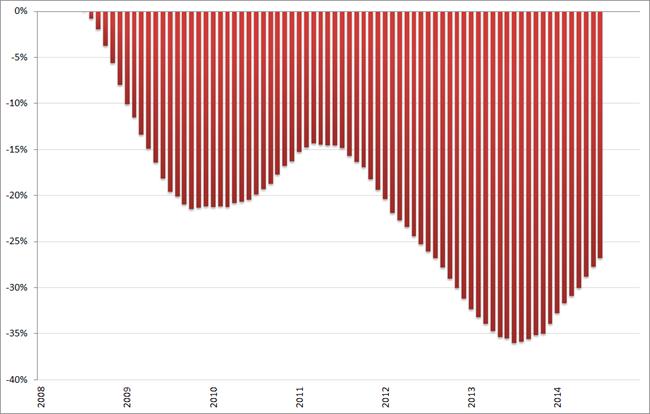 Misère index, ontwikkeling arbeidsmarkt (2008 = 0%), 12-maands voortschrijdend gemiddelde, januari 2008 – december 2014