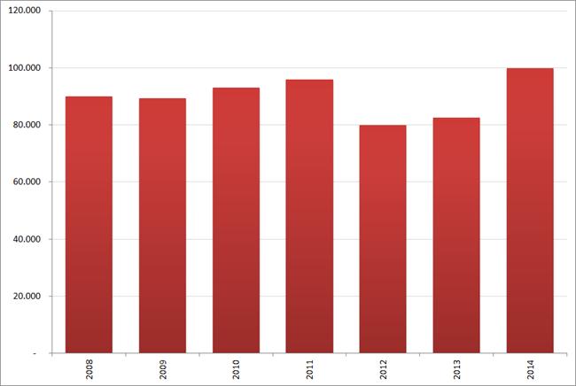 Aantal nieuwe vacatures in december, 2008 – 2014. Bron : Jobfeed