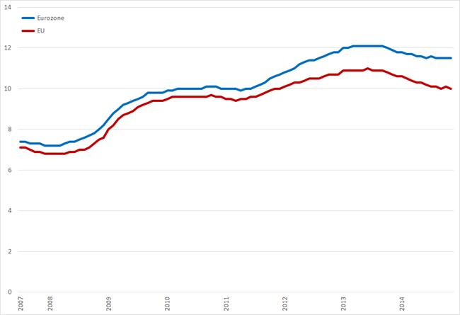 Werkloosheidspercentages Eurozone en EU, juli 2007 – november 2014. Bron: Eurostat