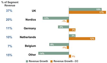 Omzetontwikkeling geselecteerde landen regio Noord-Europa, Q4 2013 vs. Q4 2014. Bron: ManpowerGroup