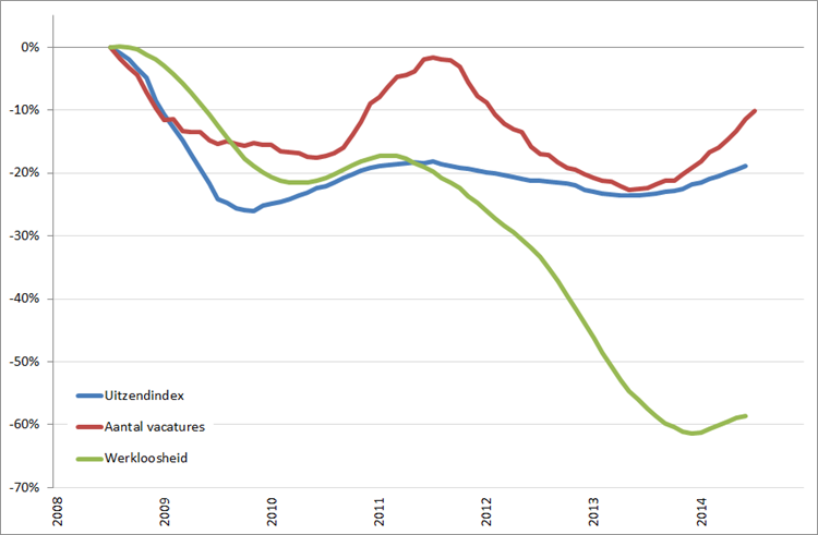 Arbeidsmarkt: procentuele verandering cijferreeksen, (2008 = 0%), januari 2008 – november/december 2014