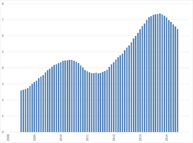 Aantal werkloze werkzoekenden per online vacature, januari 2008 – november 2014. Bronnen: CBS, Jobfeed