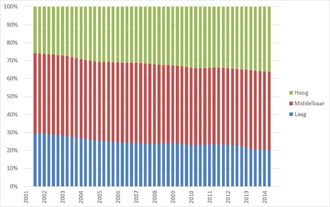 Procentuele samenstelling beroepsbevolking naar opleidingsniveau, Q1 2001 – Q3 2014. Bron: CBS