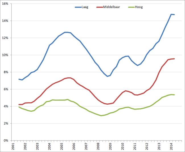 Werkloosheid naar opleidingsniveau, Q1 2001 – Q3 2014. Bron: CBS