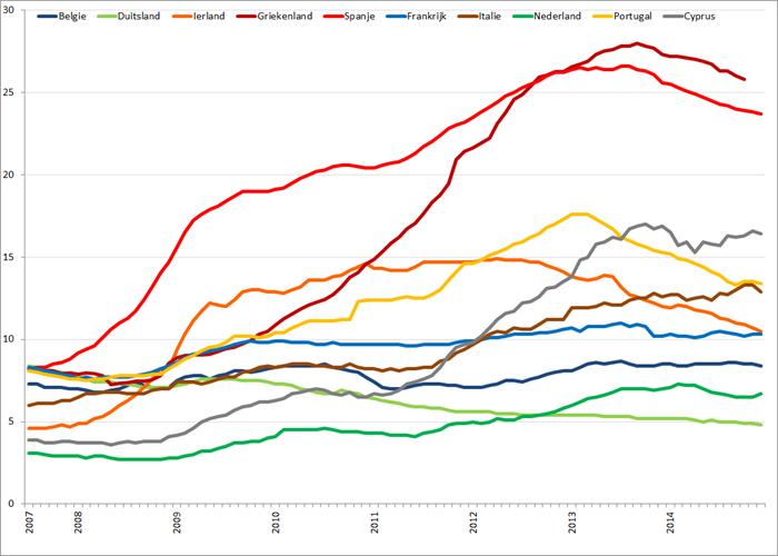 Werkloosheid geselecteerde Eurolanden (januari 2007 – december 2014). Bron: Eurostat, Elstat