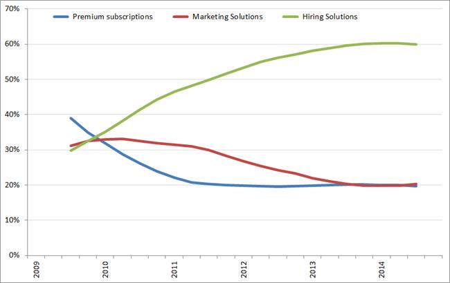 %bijdrage aan de omzet per segment (voortschrijdend jaargemiddelde), Q1 2009 – Q4 2014. Bron: LinkedIn