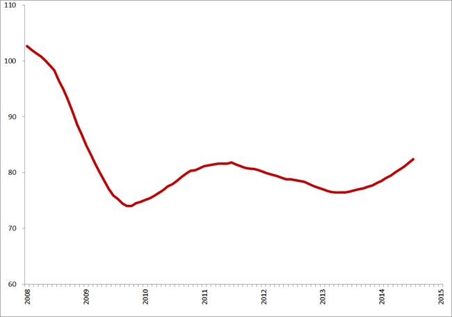 Trendlijn index uitzenduren op basis van ABU cijfers, periode 2008 – 2015 (2006 = 100)
