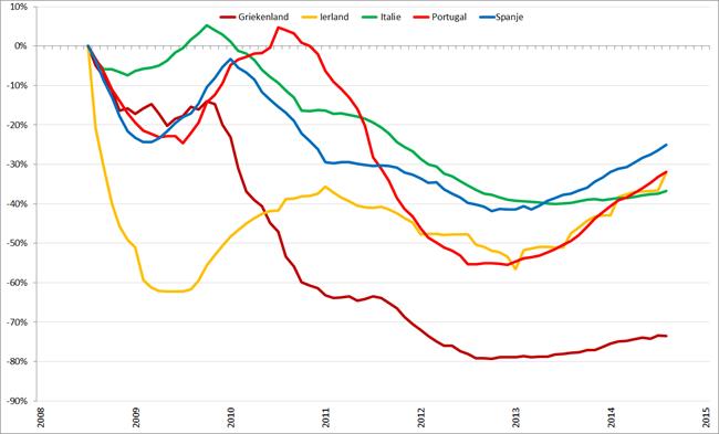 Trendlijn autoverkopen PIIGS-landen op basis van 12-maands gemiddelden, januari 2008 – januari 2015. Bron: ACEA