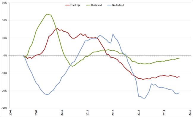 Trendlijn autoverkopen kernlanden op basis van 12-maands gemiddelde, januari 2008 – januari 2015. Bron: ACEA