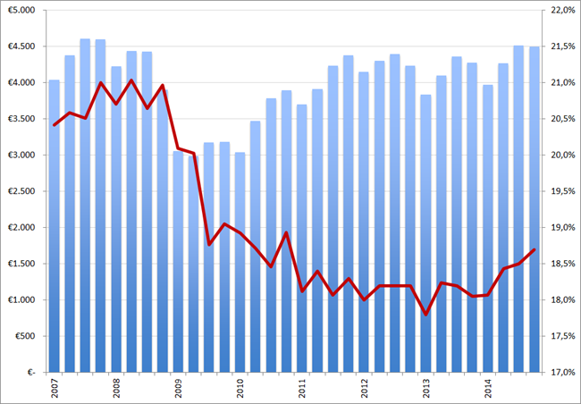 Randstad omzet (in EUR miljoen, kolommen) en brutomarge (rode lijn) per kwartaal, Q1 2007 – Q42014