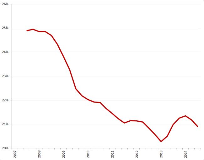USP People, voortschrijdend jaargemiddelde bruto marge, Q1 2007 – Q4 2014