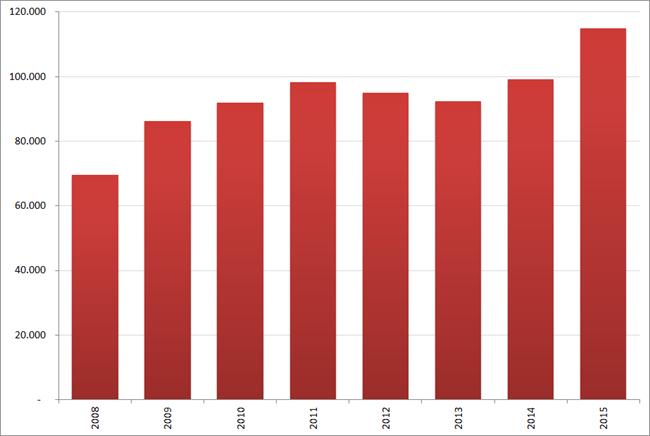 Aantal nieuwe vacatures in januari , 2008 – 2014. Bron : Jobfeed