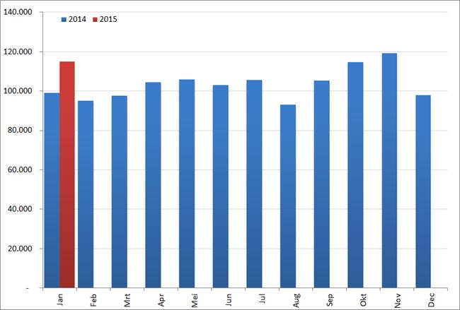 Aantal nieuwe vacatures per maand, 2014 en 2015. Bron : Jobfeed