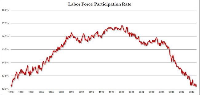Arbeidsparticipatie VS, 1978 – hedenn. Bron: Zerohedge