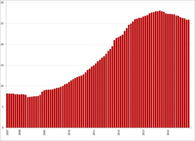 Werkloosheid (%) Griekenland , juli 2007 – november 2014. Bron: Elstat, Eurostat
