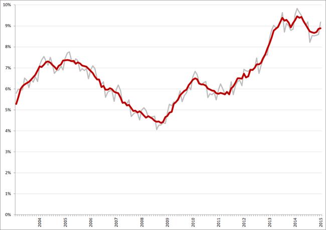 Niet-gecorrigeerde (grijs) en gecorrigeerde werkloosheidspercentages, januari 2003 – januari 2015. Bron: CBS