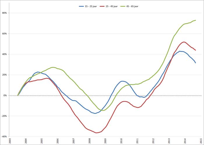 Procentuele verandering werkloosheid (2003 = 0%), voortschrijdend jaargemiddelde, januari 2003 – februari 2015. Bron: CBS