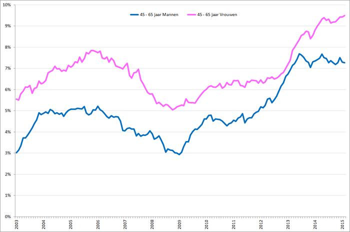 Werkloosheidpercentage naar geslacht,45 – 65-jarigen, januari 2003 – februari 2015. Bron: CBS