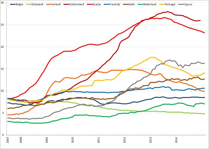 Werkloosheid geselecteerde Eurolanden (januari 2007 – februari 2015). Bron: Eurostat, Elstat