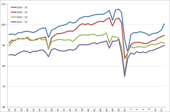 Uitzendindex VS, week 14 2011 – week 13, 2015. Bron: American Staffing Association (ASA)