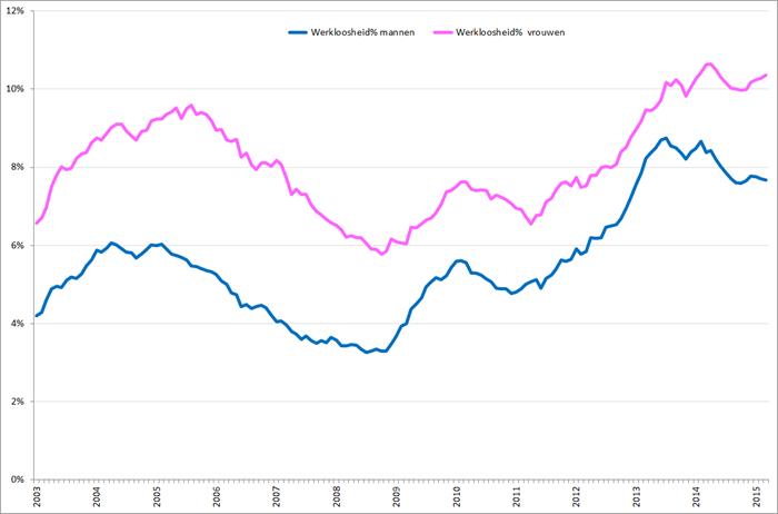 Werkloosheidpercentage (seizoensgecorrigeerd) naar geslacht, januari 2003 – maart 2015. Bron: CBS