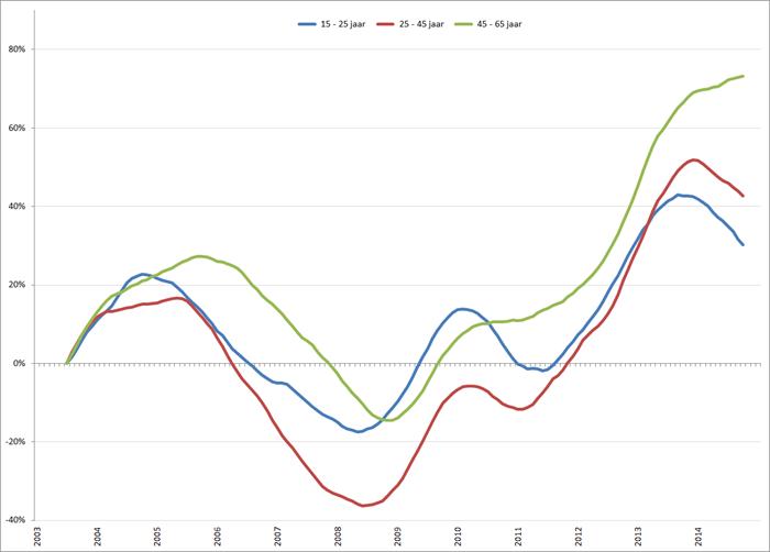 Procentuele verandering werkloosheid (2003 = 0%), voortschrijdend jaargemiddelde, januari 2003 – maart 2015. Bron: CBS