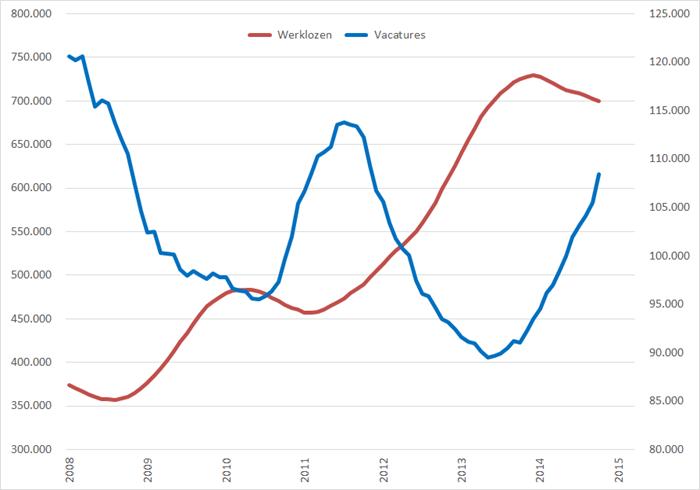 Aantal werklozen (linkeras) en aantal vacatures (rechteras), 12-maands voortschrijdend gemiddelde, 2008 – heden. Bron: CBS, Jobfeed