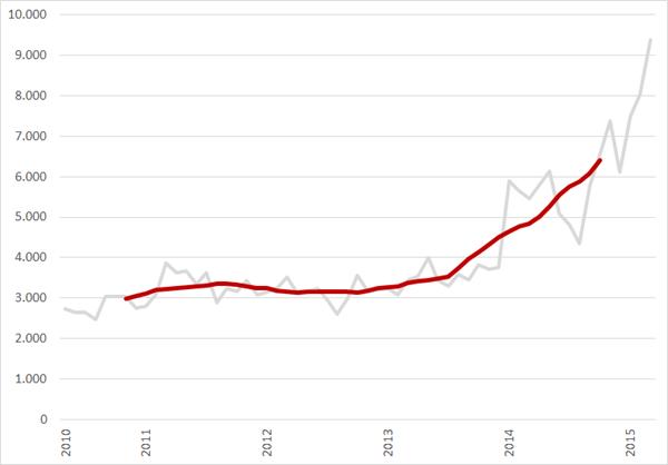 Bedrijven 1 – 9 werknemers, aantal nieuwe vacatures per maand, mei 2010 – maart 2015. Bron: Jobfeed