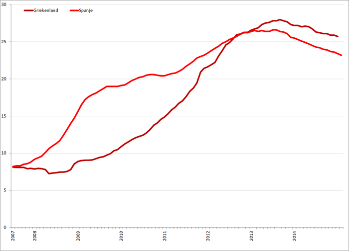 Werkloosheid Griekenland en Spanje (januari 2007 – februari 2015 (Spanje)). Bron: Eurostat, Elstat