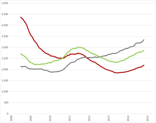 Vacature aantal per beroepsgroep, 52-weeks voortschrijdend gemiddelde, 2008 – maart 2015. Bron: Jobfeed