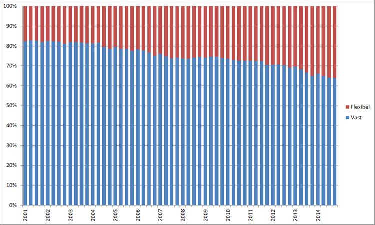 Arbeidsrelatie werkzame beroepsbevolking 20 – 30-jarigen, voortschrijdend jaargemiddelde, 2001 – 2014. Bon:CBS