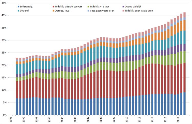Procentuele verandering vormen van flexwerk, 2001 – 2014. Bron: CBS