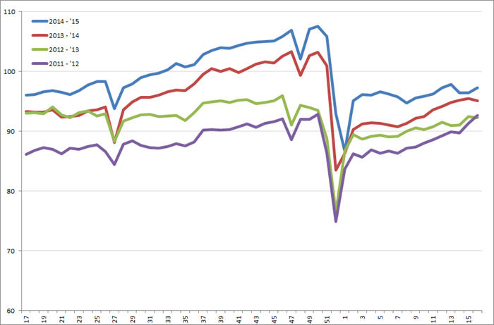 Uitzendindex VS, week 17 2011 – week 16, 2015. Bron: American Staffing Association (ASA)