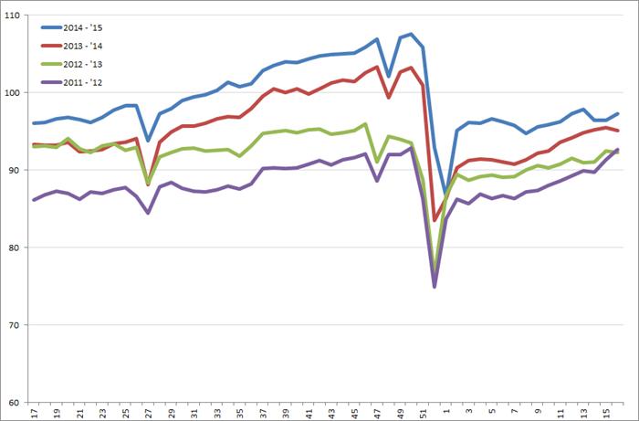 Uitzendindex VS, week 17 2011 – week 16, 2015. Bron: American Staffing Association (ASA)