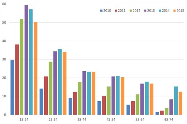 Werkloosheid in januari per leeftijdsgroep, 2010 – 2015. Bron: Elstat