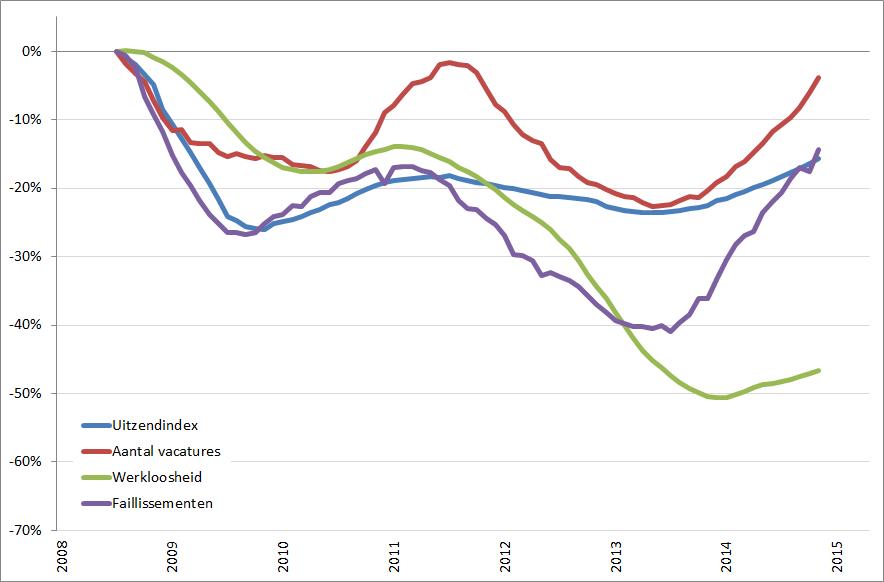 Arbeidsmarkt: procentuele verandering, 12-maands voortschrijdend jaargemiddelde (2008 = 0%), januari 2008 – april  2015
