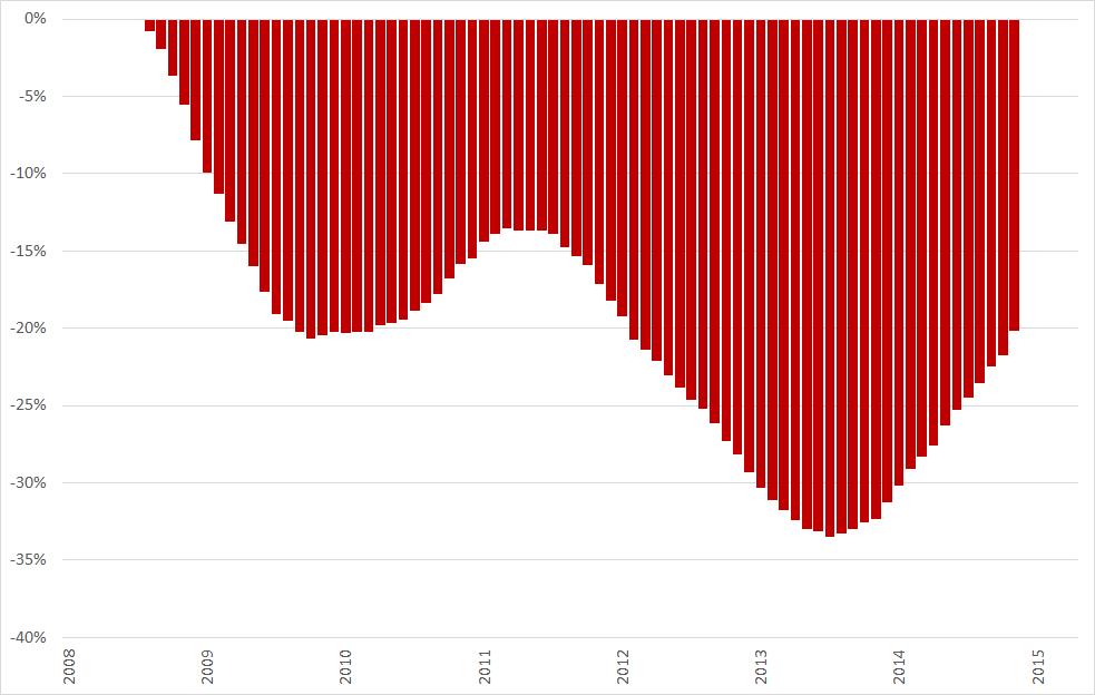 Misère index, ontwikkeling arbeidsmarkt (2008 = 0%), 12-maands voortschrijdend gemiddelde, januari 2008 – april 2015