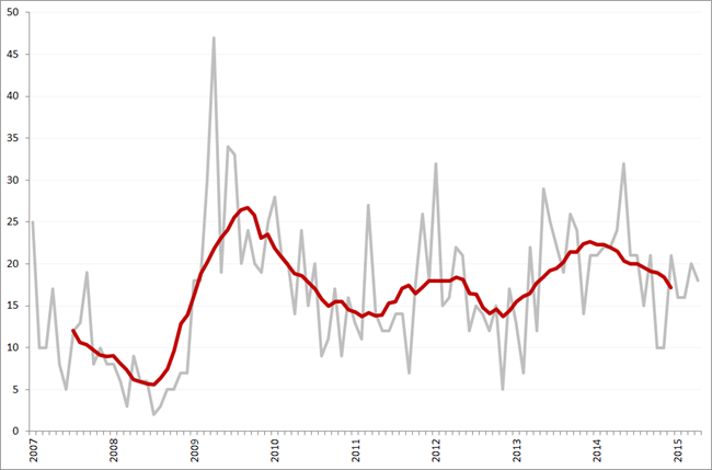 Aantal faillissementen per maand en obv. voortschrijdend 12-maands gemiddelde, januari 2007 – april 2015