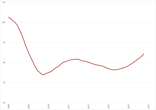 Trendlijn index uitzenduren op basis van ABU periodecijfers, periode 2008 – 2015 (2006 = 100)